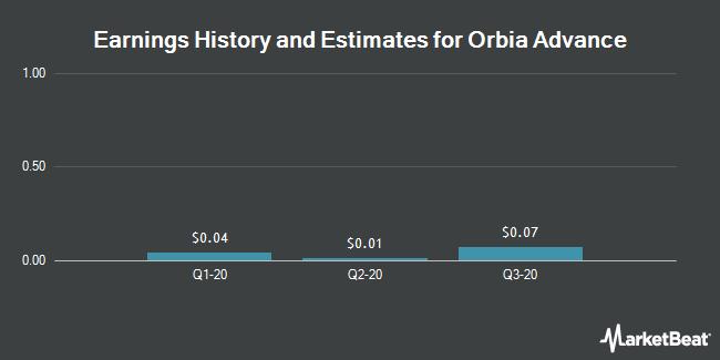 Earnings History and Estimates for Orbia Advance (OTCMKTS:MXCHY)
