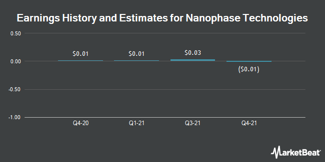 Earnings by Quarter for Nanophase Technologies Corp. (OTCMKTS:NANX)