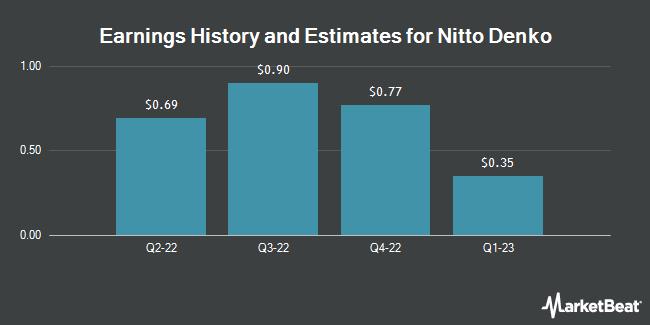 Earnings History and Estimates for NITTO DENKO COR/ADR (OTCMKTS:NDEKY)