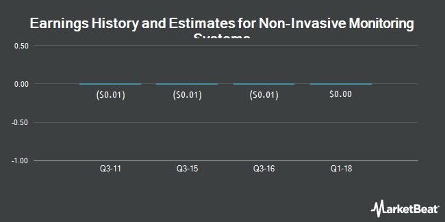 Earnings by Quarter for Non-Invasive Monitoring Systems (OTCMKTS:NIMU)