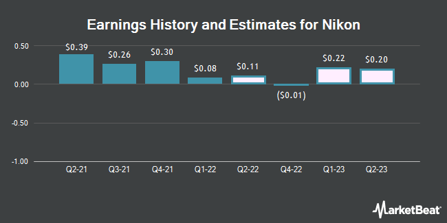 Earnings by Quarter for Nikon Corp (OTCMKTS:NINOY)