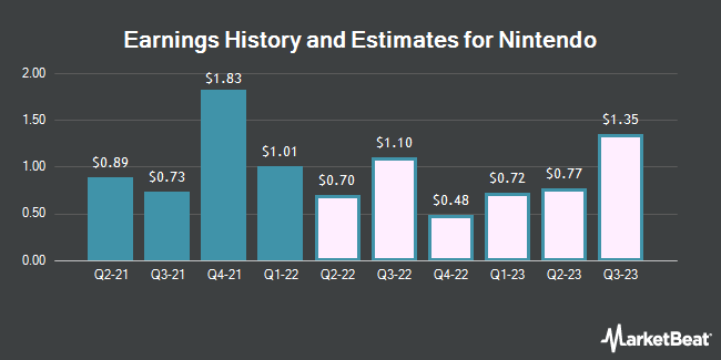 Earnings History and Estimates for NINTENDO LTD/ADR (OTCMKTS:NTDOY)
