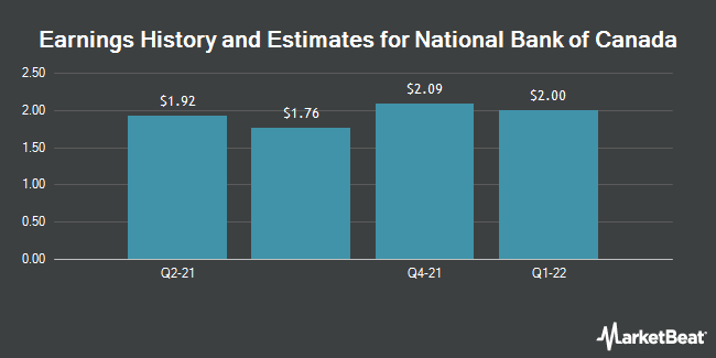 Earnings History and Estimates for National Bank of Canada (OTCMKTS:NTIOF)