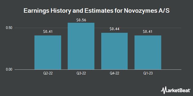 Earnings by Quarter for Novozymes A/S (OTCMKTS:NVZMY)