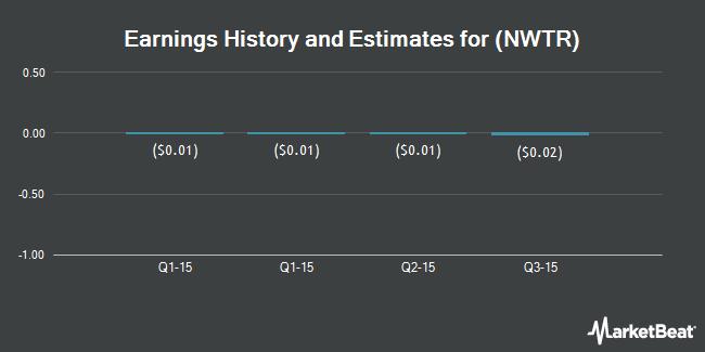 Earnings by Quarter for New Western Energy Corp. (OTCMKTS:NWTR)