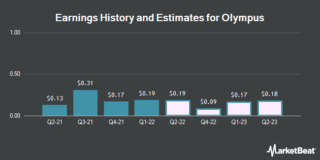 Earnings History and Estimates for Olympus (OTCMKTS:OCPNY)