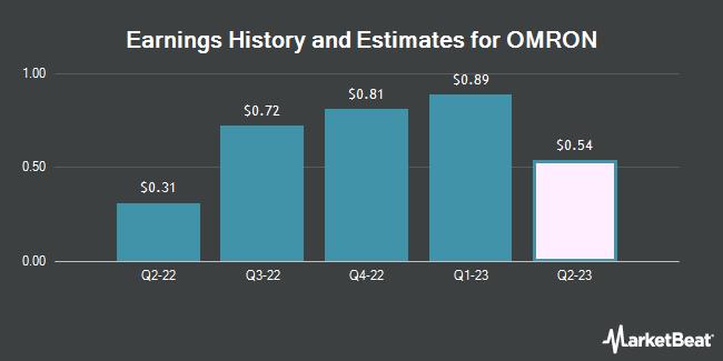 Earnings History and Estimates for OMRON (OTCMKTS:OMRNY)