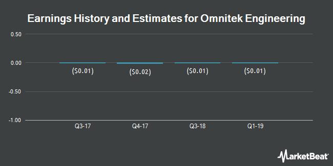 Earnings by Quarter for Omnitek Engineering Corp. (OTCMKTS:OMTK)