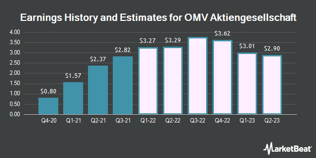 Earnings History and Estimates for OMV (OTCMKTS:OMVJF)