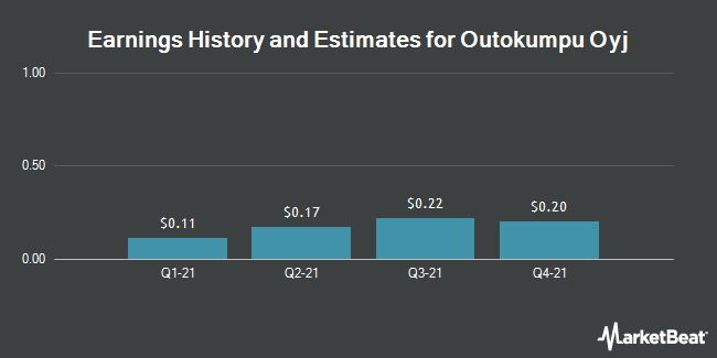 Earnings History and Estimates for OUTOKUMPU OYJ/ADR (OTCMKTS:OUTKY)