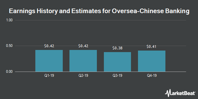 Earnings History and Estimates for Oversea-Chinese Banking (OTCMKTS:OVCHY)