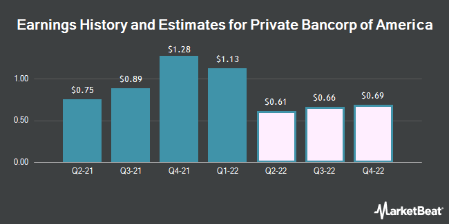 Earnings History and Estimates for Private Bancorp of America (OTCMKTS:PBAM)