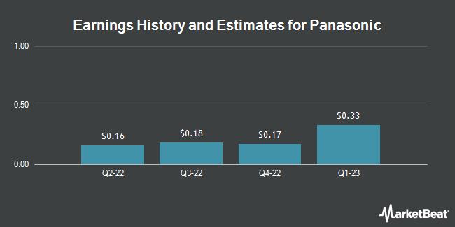 Earnings by Quarter for Panasonic Corp. (OTCMKTS:PCRFY)