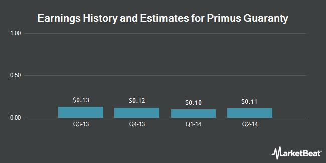 Earnings by Quarter for Primus Guaranty (OTCMKTS:PRSG)