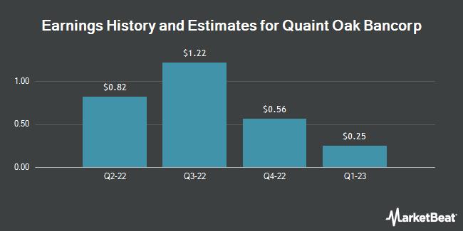 Earnings by Quarter for Quaint Oak Bancorp (OTCMKTS:QNTO)