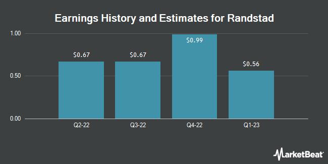 Earnings History and Estimates for RANDSTAD HLDG N/ADR (OTCMKTS:RANJY)
