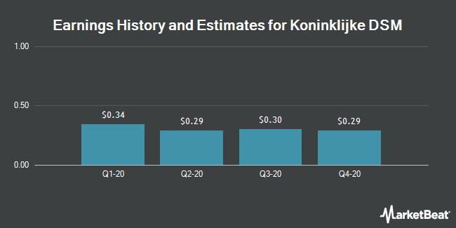 Earnings History and Estimates for Koninklijke DSM (OTCMKTS:RDSMY)