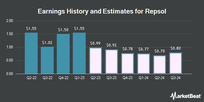 Earnings History and Estimates for Repsol (OTCMKTS:REPYY)