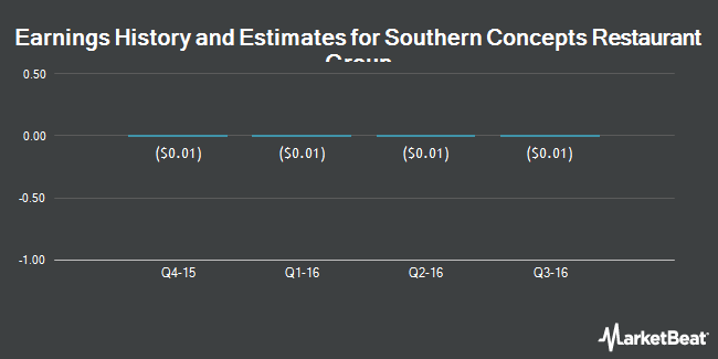 Earnings by Quarter for Southern Concepts Restaurant Group (OTCMKTS:RIBS)