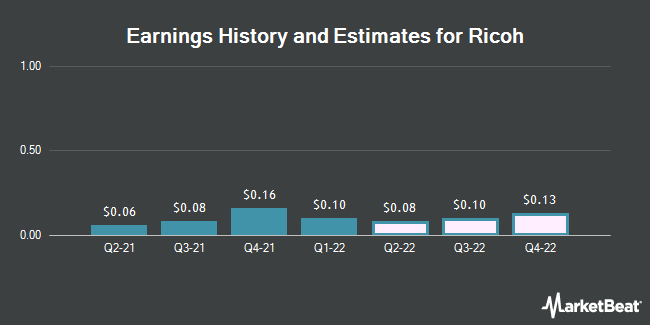 Earnings History and Estimates for Ricoh (OTCMKTS:RICOY)