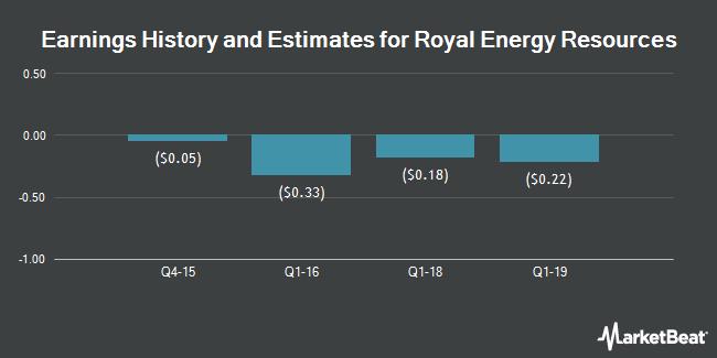 Earnings by Quarter for Royal Energy Resources (OTCMKTS:ROYE)