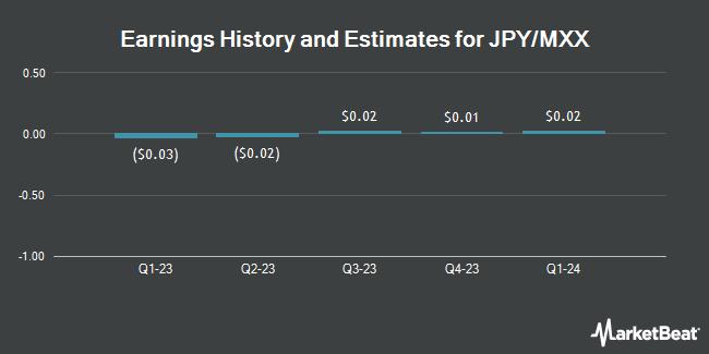 Earnings History and Estimates for Saipem (OTCMKTS:SAPMF)
