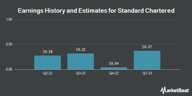 Earnings by Quarter for Standard Chartered PLC (OTCMKTS:SCBFF)