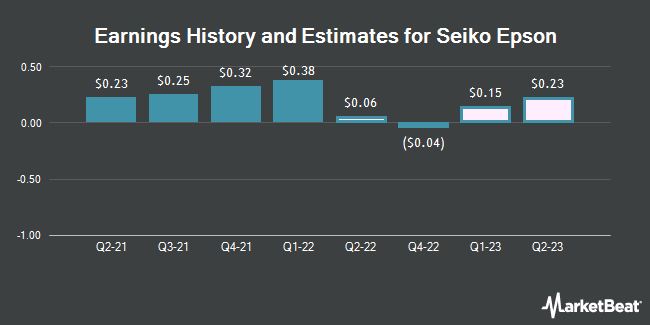 Earnings History and Estimates for Seiko Epson (OTCMKTS:SEKEY)