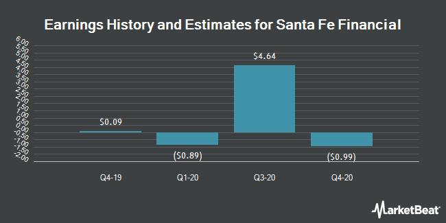 Earnings by Quarter for Santa Fe Financial Corp. (OTCMKTS:SFEF)