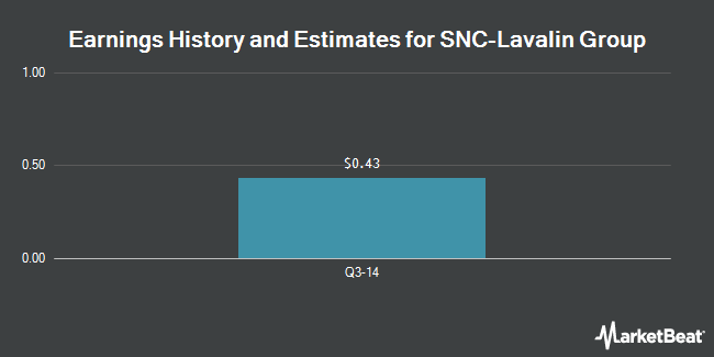 Earnings by Quarter for Snc-Lavalin Group (OTCMKTS:SNCAF)