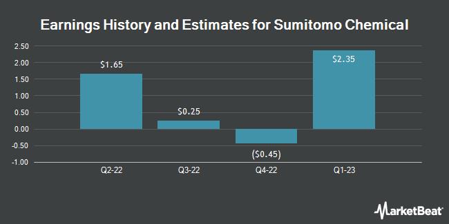Earnings History and Estimates for Sumitomo Chemical (OTCMKTS:SOMMY)