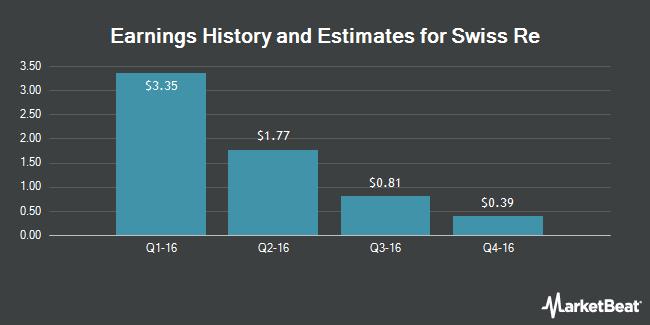 Earnings by Quarter for Swiss Re (OTCMKTS:SSREY)