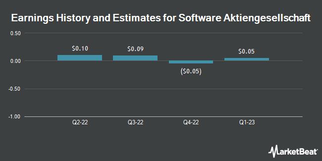 Earnings by Quarter for Software AG (OTCMKTS:STWRY)