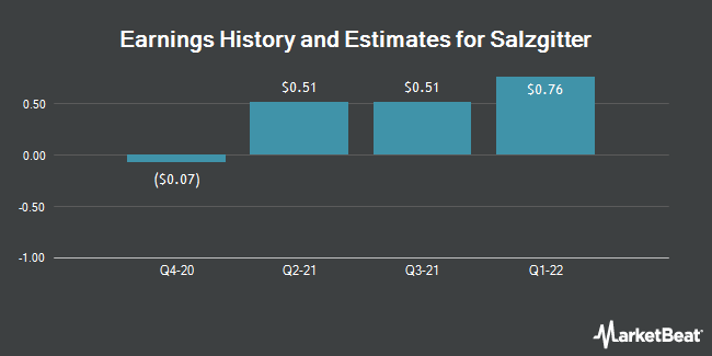 Earnings History and Estimates for Salzgitter (OTCMKTS:SZGPY)