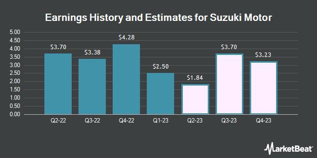 Earnings History and Estimates for SUZUKI MTR CORP/ADR (OTCMKTS:SZKMY)