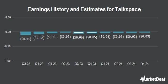 Earnings by Quarter for Italk (OTCMKTS:TALK)
