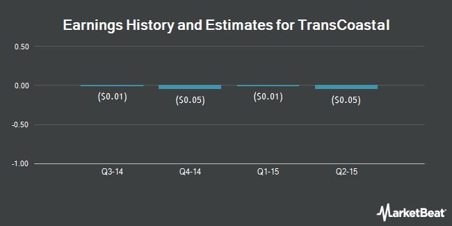 Earnings by Quarter for TransCoastal Corp. (OTCMKTS:TCEC)