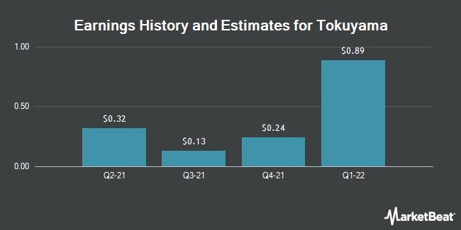 Earnings History and Estimates for Tokuyama (OTCMKTS:TKYMY)