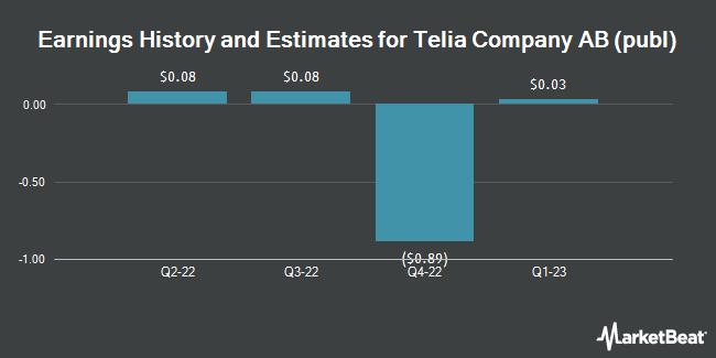 Earnings by Quarter for TeliaSonera AB (OTCMKTS:TLSNY)
