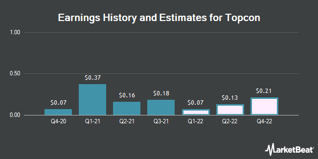 Earnings History and Estimates for Topcon (OTCMKTS:TOPCF)