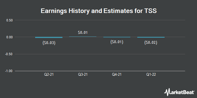 Earnings by Quarter for TSS (OTCMKTS:TSSI)