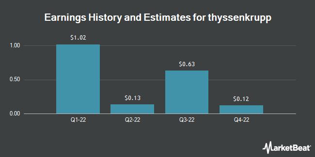 Earnings by Quarter for Thyssenkrupp Ag (OTCMKTS:TYEKF)