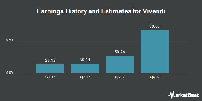 Earnings by Quarter for Vivendi SA (OTCMKTS:VIVHY)