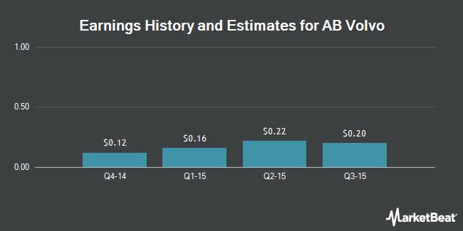 Earnings by Quarter for Volvo AB (OTCMKTS:VOLVY)