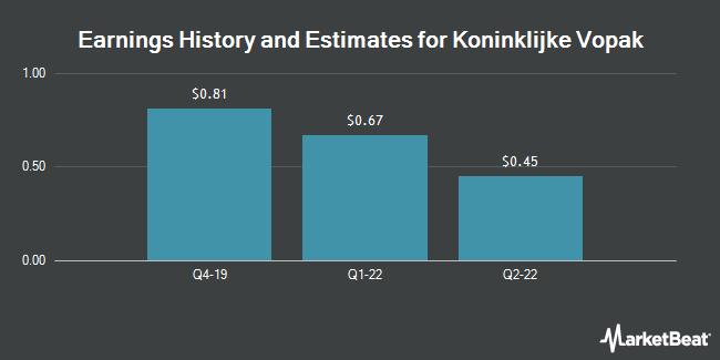 Earnings History and Estimates for KONINKLIJKE VOP/ADR (OTCMKTS:VOPKY)