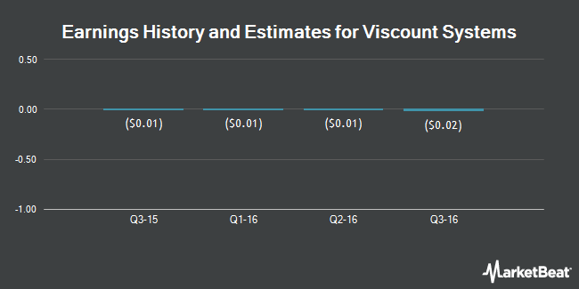 Earnings by Quarter for Viscount Systems (OTCMKTS:VSYS)