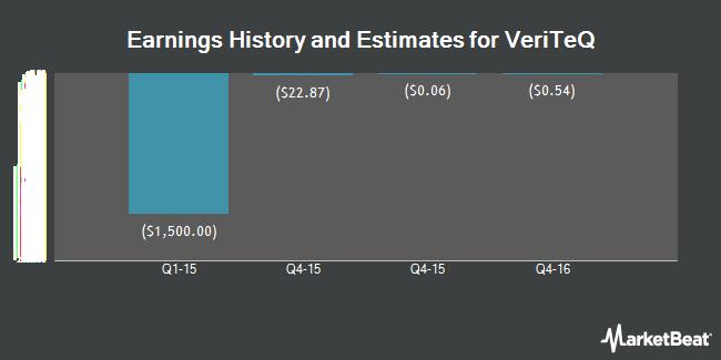 Earnings by Quarter for VeriTeQ Corp. (OTCMKTS:VTEQ)