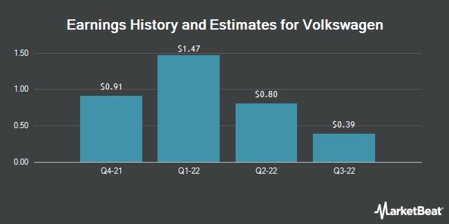 Earnings History and Estimates for Volkswagen (OTCMKTS:VWAGY)