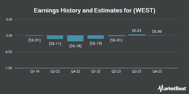 Earnings by Quarter for Andalay Solar (OTCMKTS:WEST)