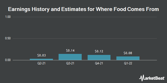 Earnings by Quarter for Where Food Comes From (OTCMKTS:WFCF)